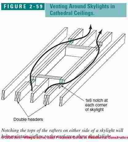 Http Inspectapedia Com Bestpractices Figure2 59 Jpg Roof Roof Insulation Skylight