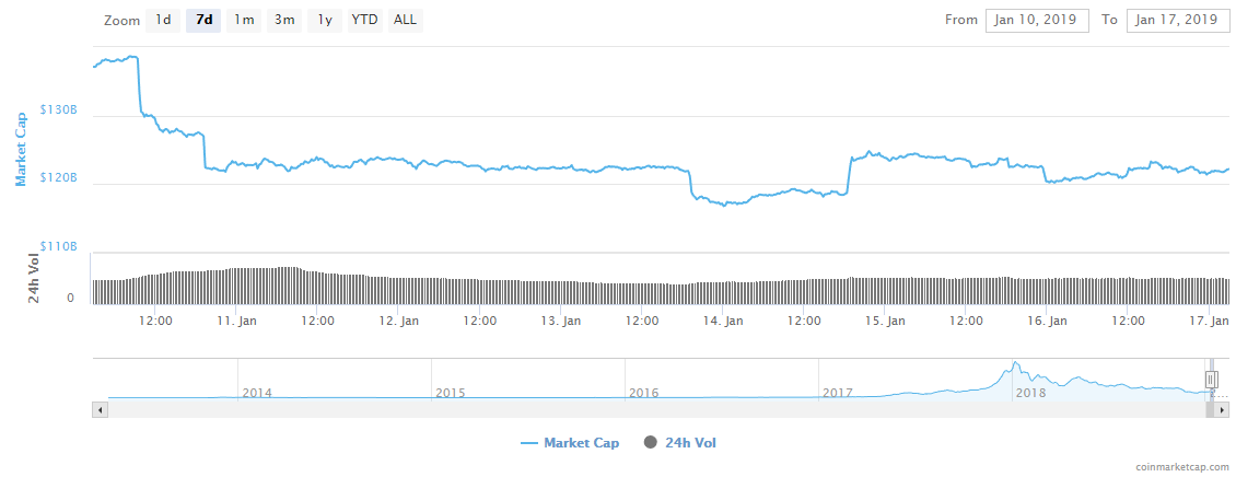cryptocurrency total market capitalization chart