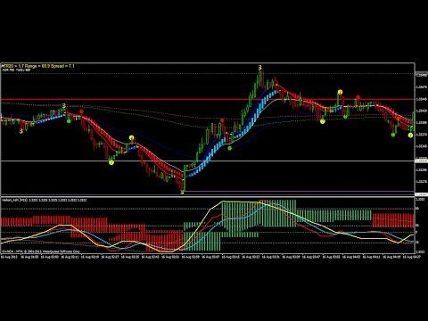 How To Get Forex Signals Forex Trend Scanning Indicator