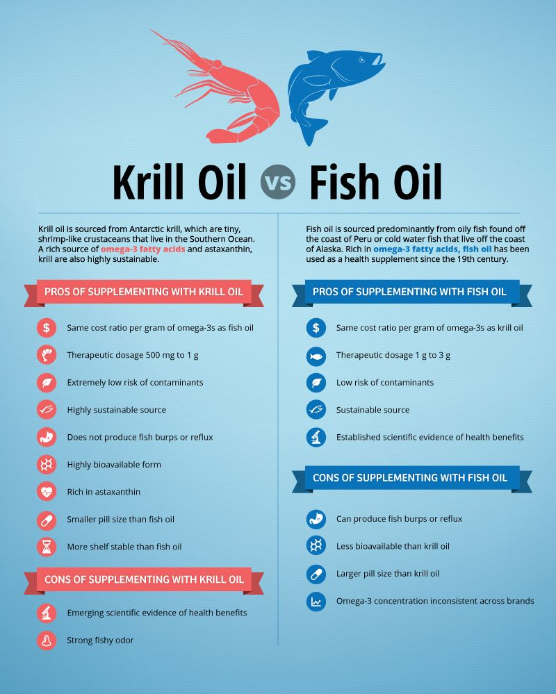 Distinguish Between Krill Oil And Fish Oil And The