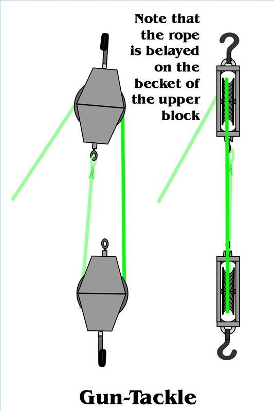 how to set up a double pulley system | rigs and pulley,