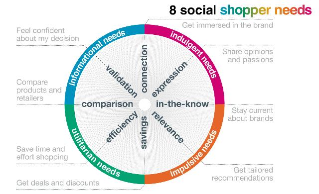 8 social shopper needs