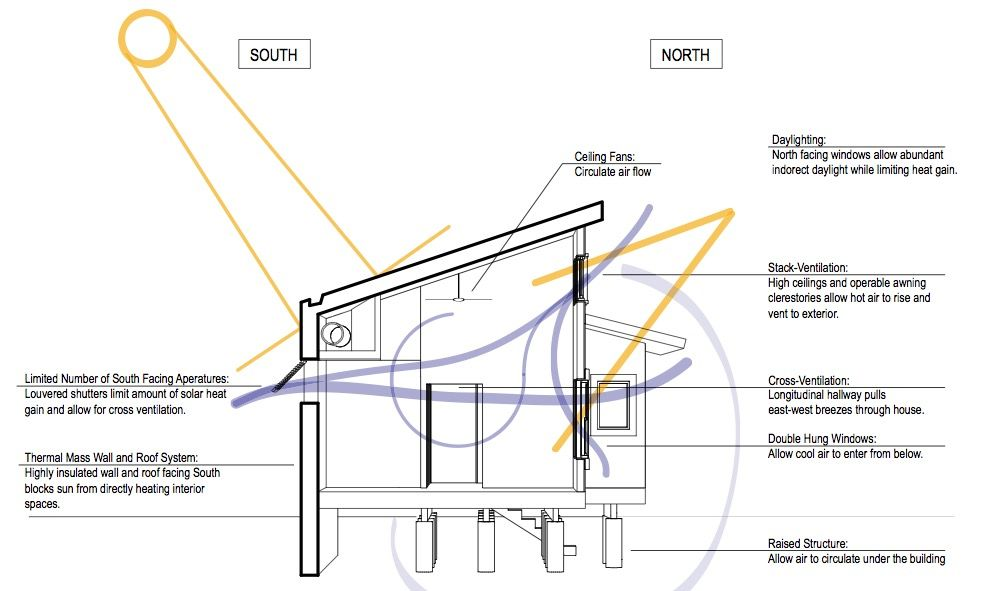 Corte transversal eficiencia plano de casa ecologica for Arquitectura sustentable pdf