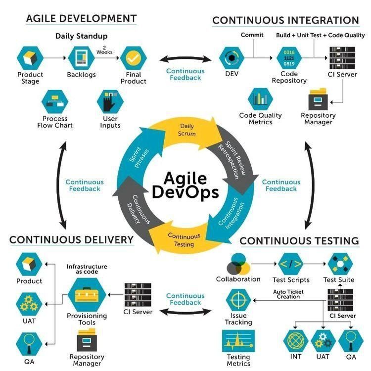 Processes Infrastructure: Agile DevOps (Agile Develoment, Continuous Integration