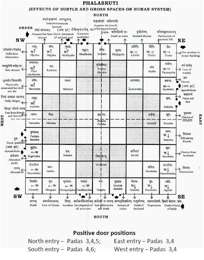 Vastu Purusha   Vastu Purusha Mandala   Vastu   Vastu Shastra   Vastu Tips    Vastu. Vastu Shastra is very important before buying a land  Go through