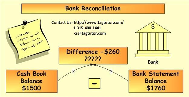 A Bank Reconciliation Is A Process Performed By A Company To