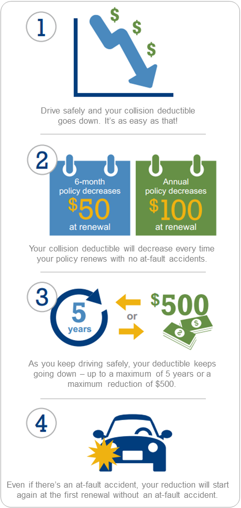 Are You A Safe Driver Who Has Never Had An At Fault Accident Safeco Insurance Wants To Reward You And So Do We With Images Accident Stuff To Do Baldwin