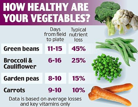 How Healthy Are Your Vegetables? Why Frozen Vegetables Are Fresher than Fresh.