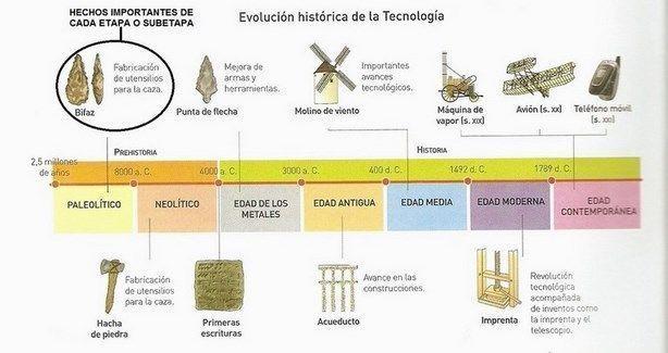 Pin En Curriculo De Tecnologia