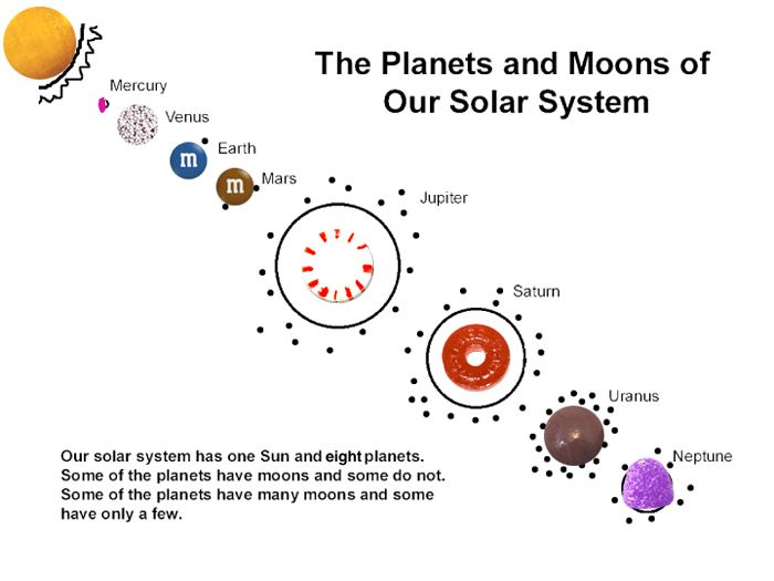on solar system lesson - photo #35
