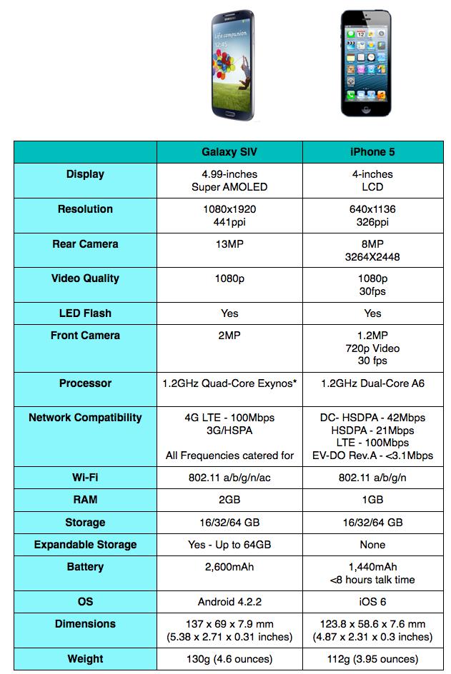 Comparison: Samsung Galaxy S IV VS Apple iPhone 5