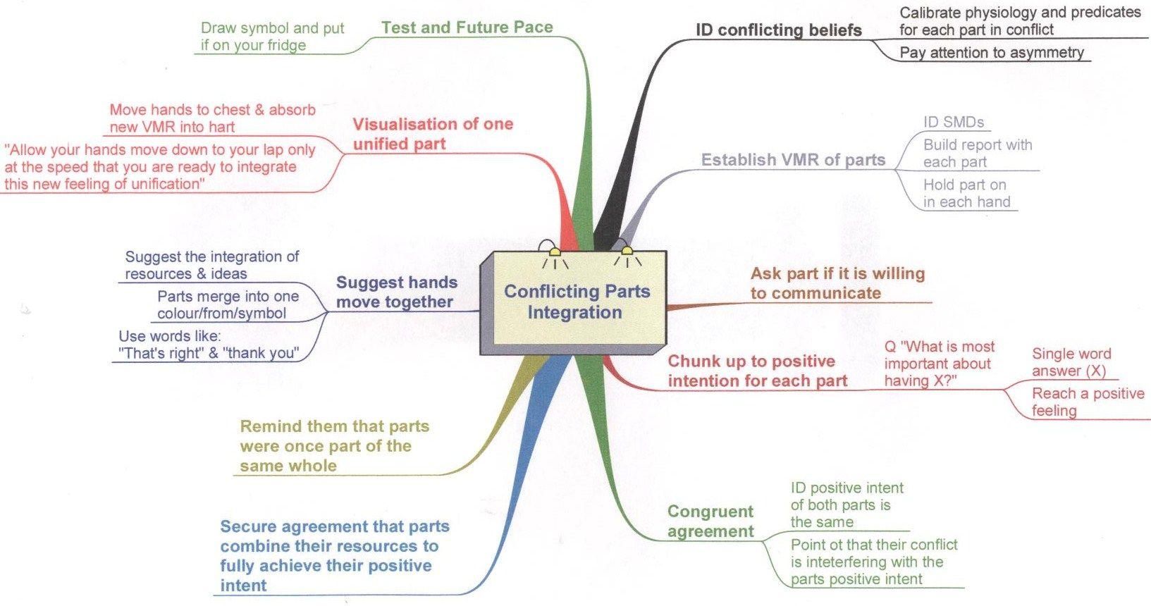 Nlp S Conflicting Parts Integration Vmr Vivid Mental