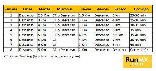 Plan De Entrenamiento Para Una Carrera 10k Runmx Plan De Entrenamiento Entrenamiento Para Correr Entrenamiento Para Carrera