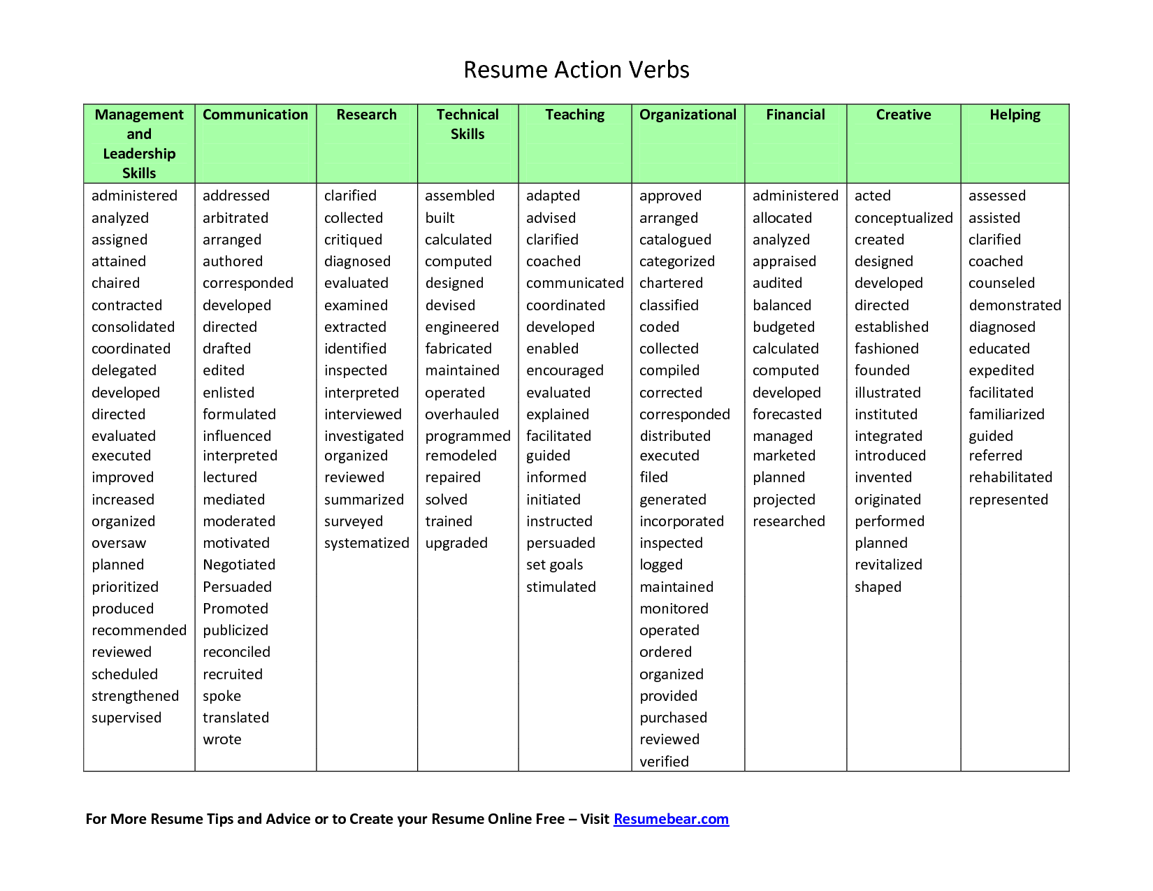 resume action verbs printable chart from resume bear application