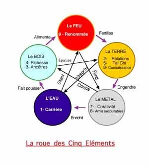 Roue Des 5 Elements Sante Holistique Therapie Energetique Shiatsu