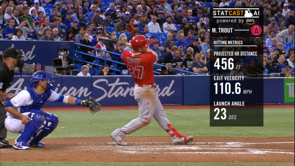 Mike Trout Hitting Metrics
