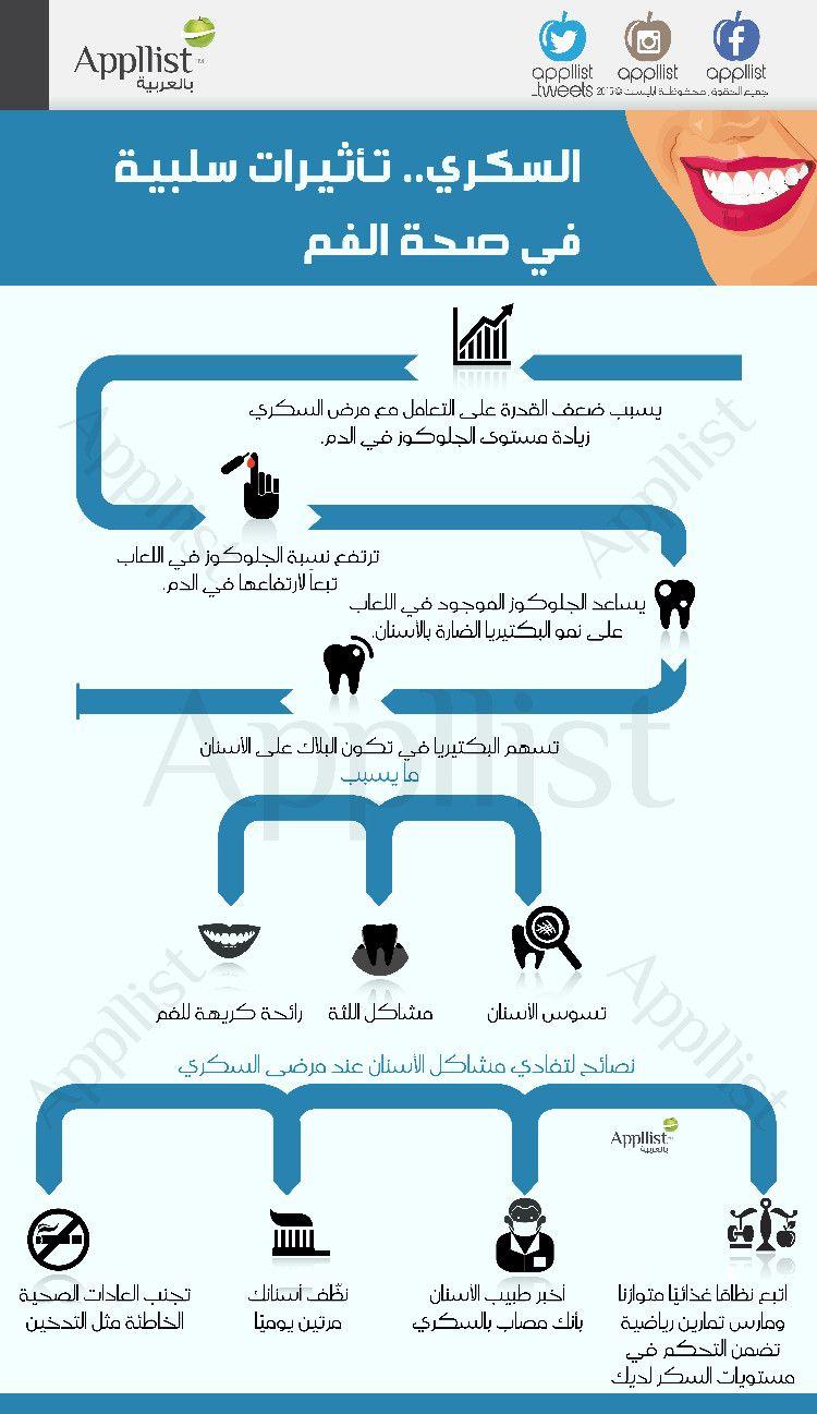Pin By Hana Ghamdi On Diabetes Body Health Health Fitness Health