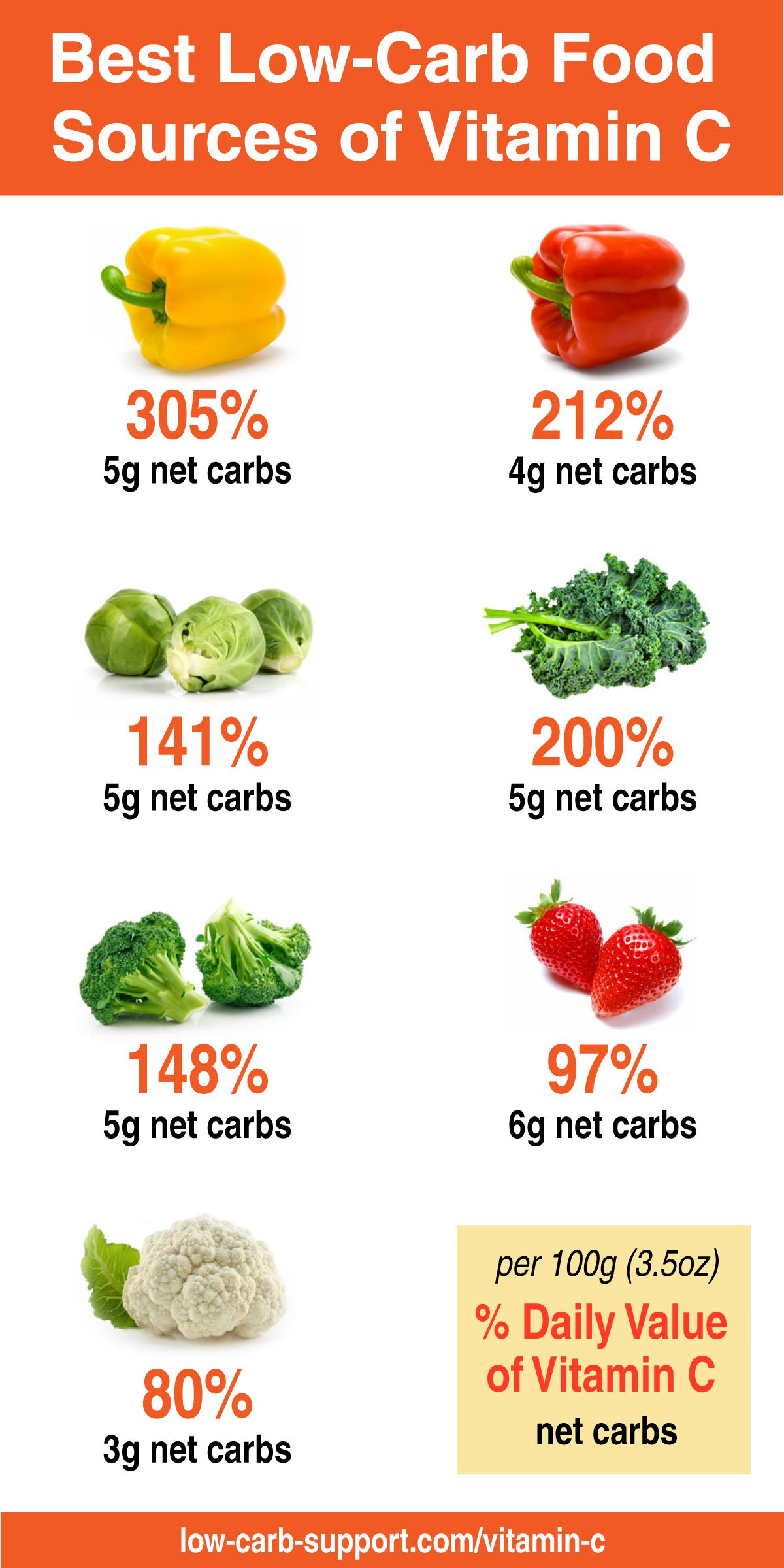 Best Low Carb Sources Of Vitamin C Vitamin C Foods Diet Food List Healthy Food Chart