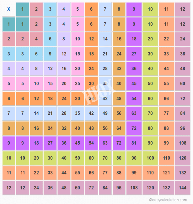 12 X 12 Table 12×12 Multiplication Table | Work | Multiplication Chart