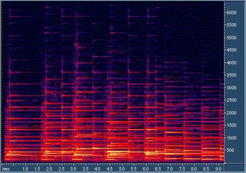 Spectrogram Example In Matlab Sound Visualization Visualisation Triangle Square