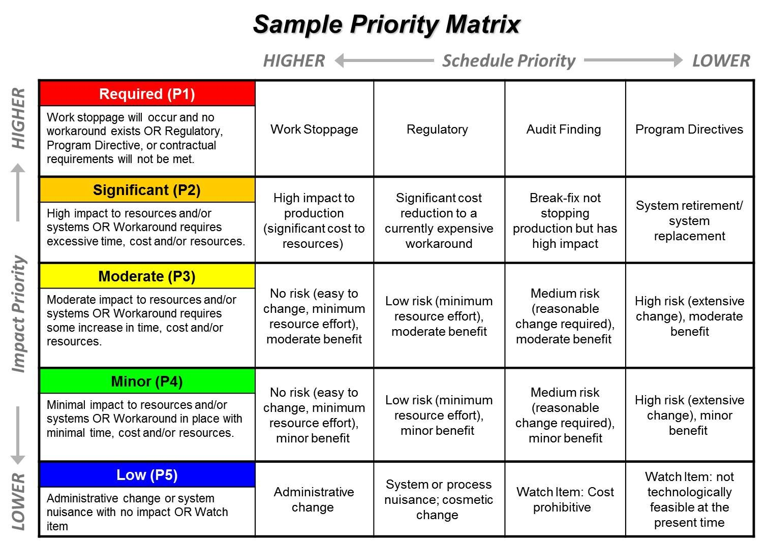 Prioritization matrix google search project management for Project prioritization criteria template