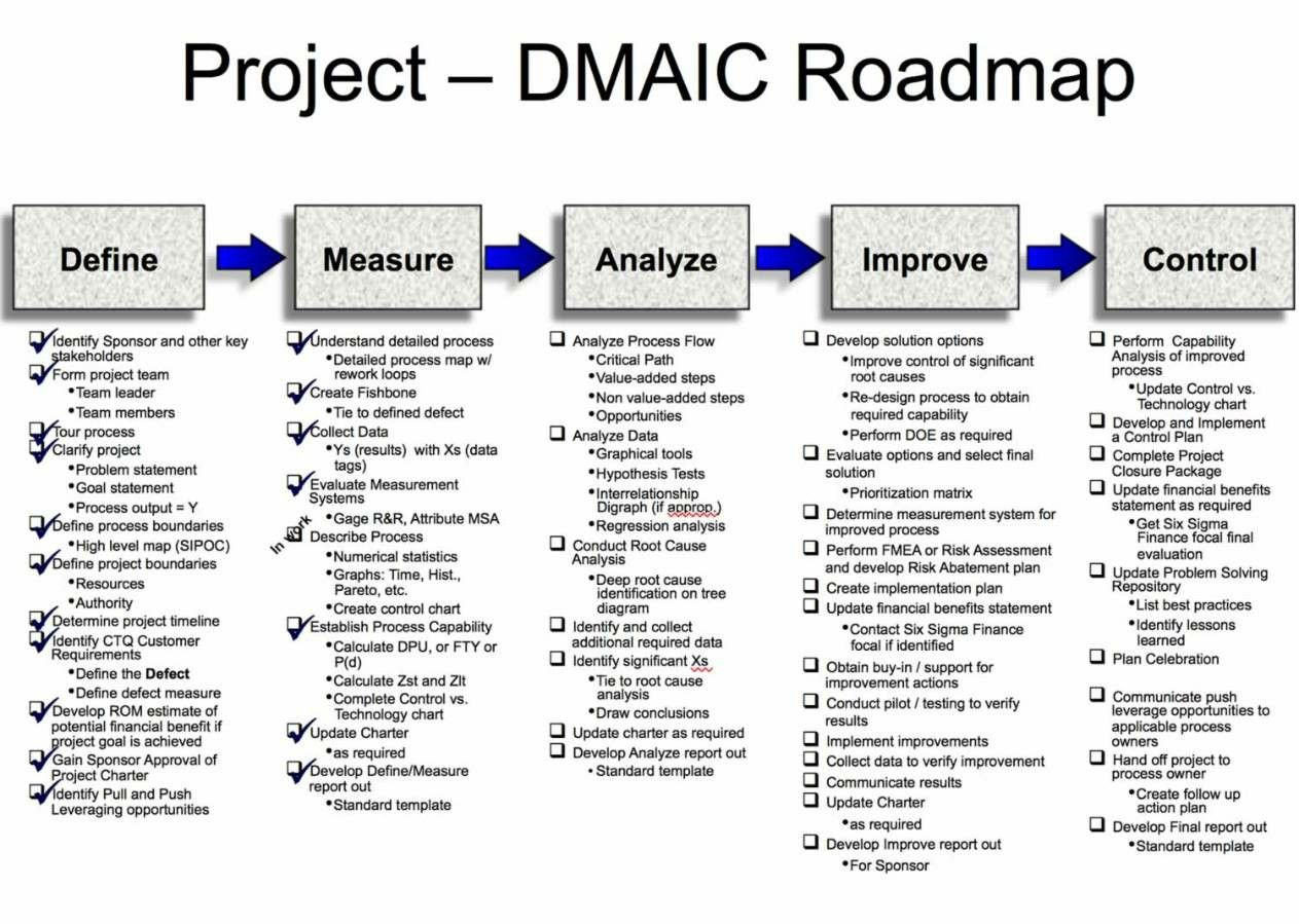 Dmaic Project Road Map Business Process Mapping Process Map Professional Templates