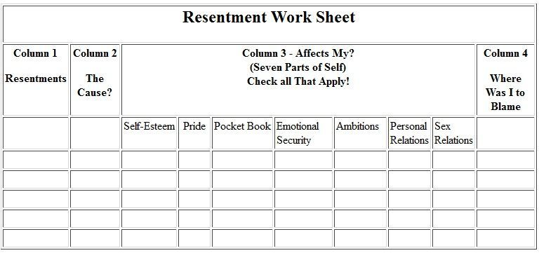 Aa 4th Step Resentment Inventory Aa Aa 12 Steps