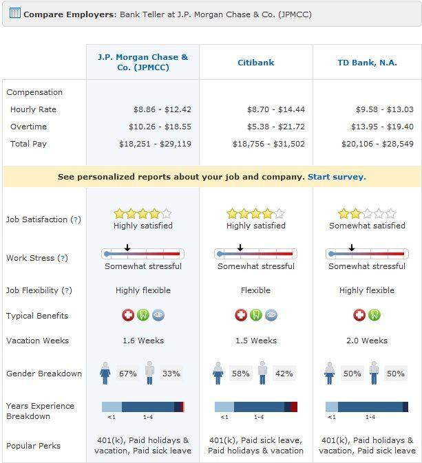 Compare Employers Bank Teller Job Satisfaction Pharmacist Pharmacy
