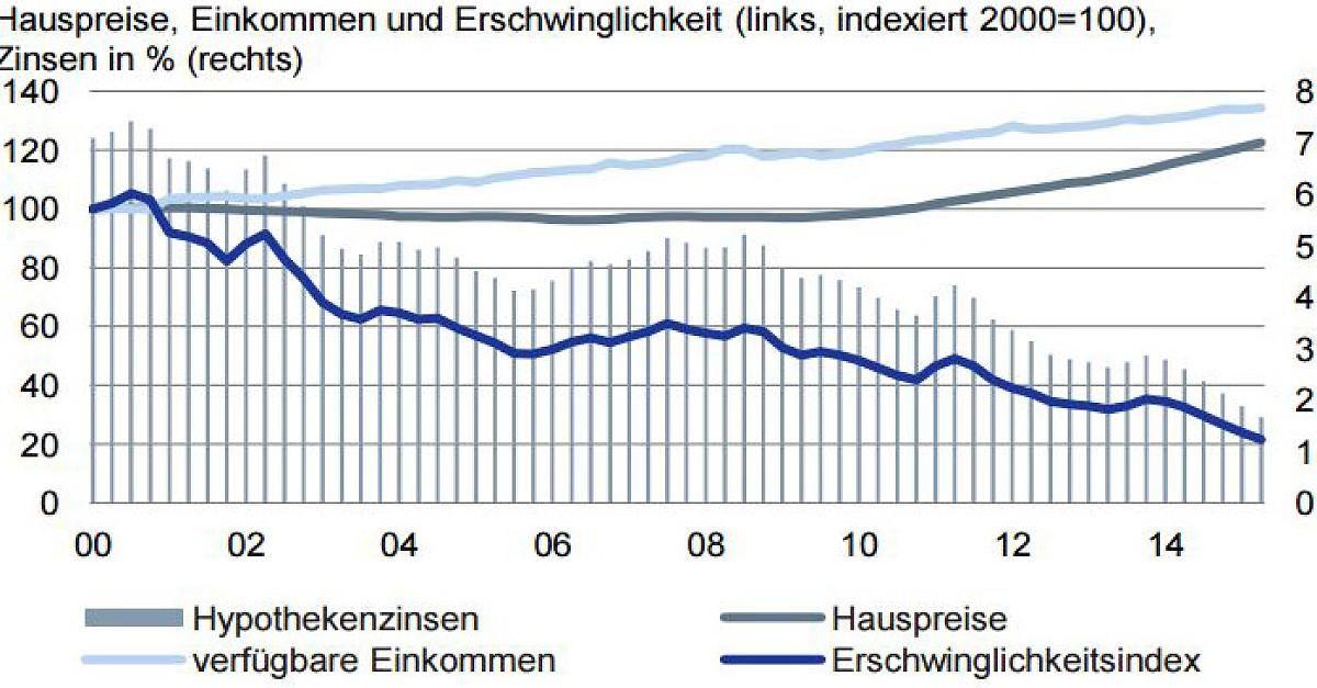 Nachfrage steigt Deutsche Bank warnt vor steigenden