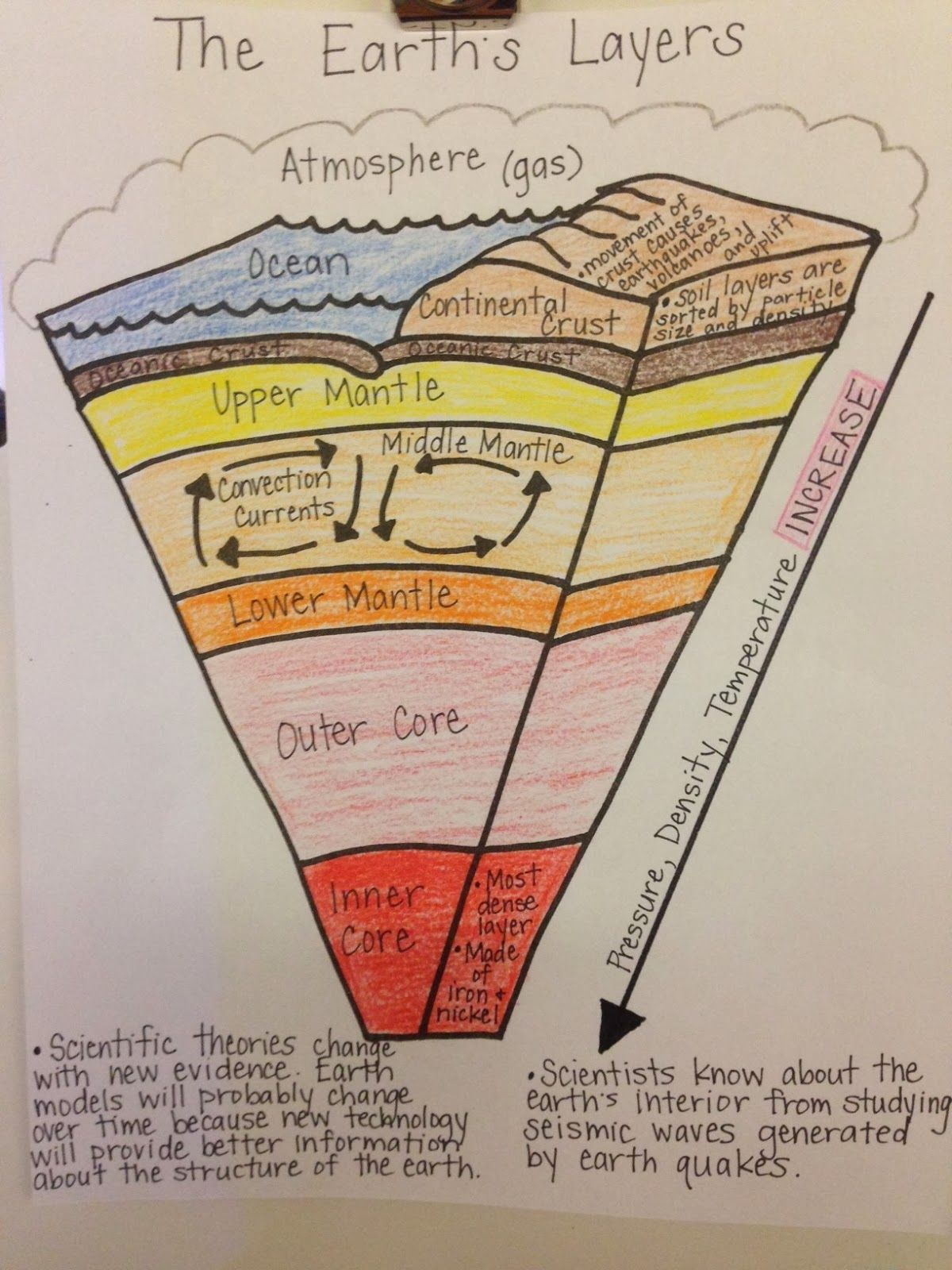 Diagram earth   layers foldable labels structure surface also rh pinterest