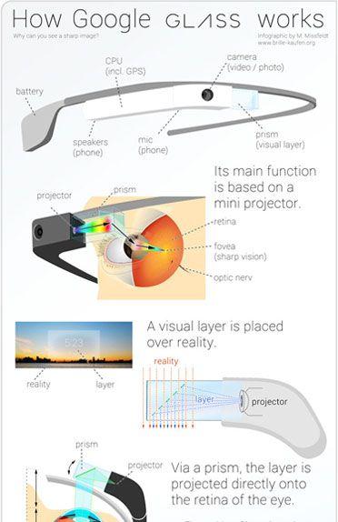 Technology Behind Google Glass Google Glass Wellness Design