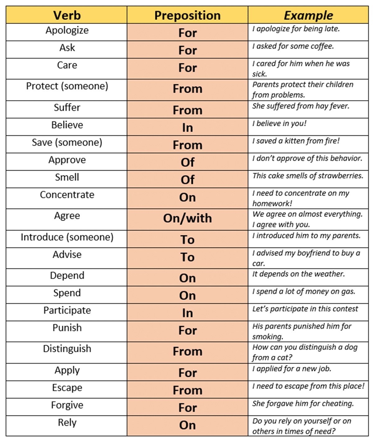 Verbs and prepositions - some verbs are usually followed by