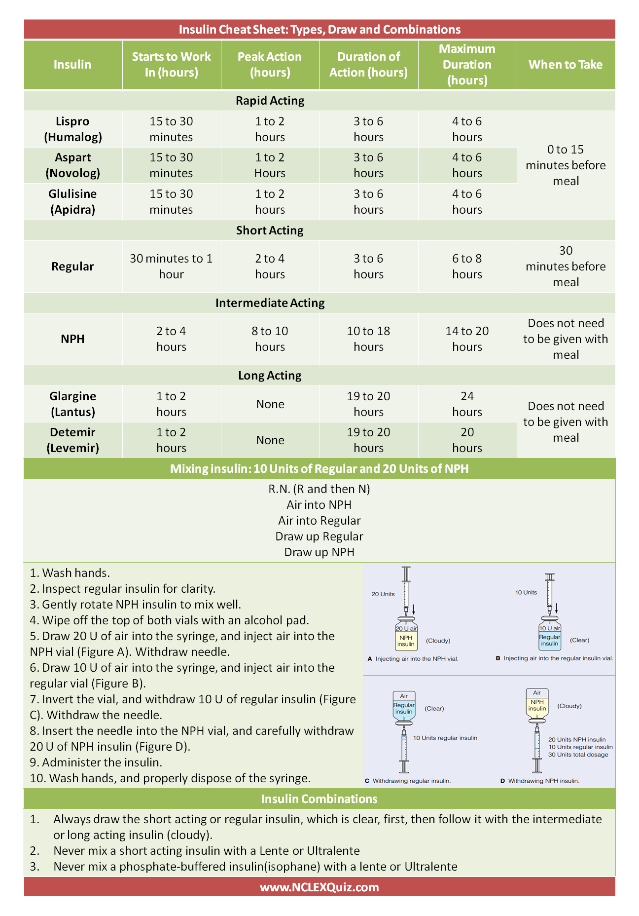 Insulin cheat sheet also chart nursing pinterest nclex school and rh