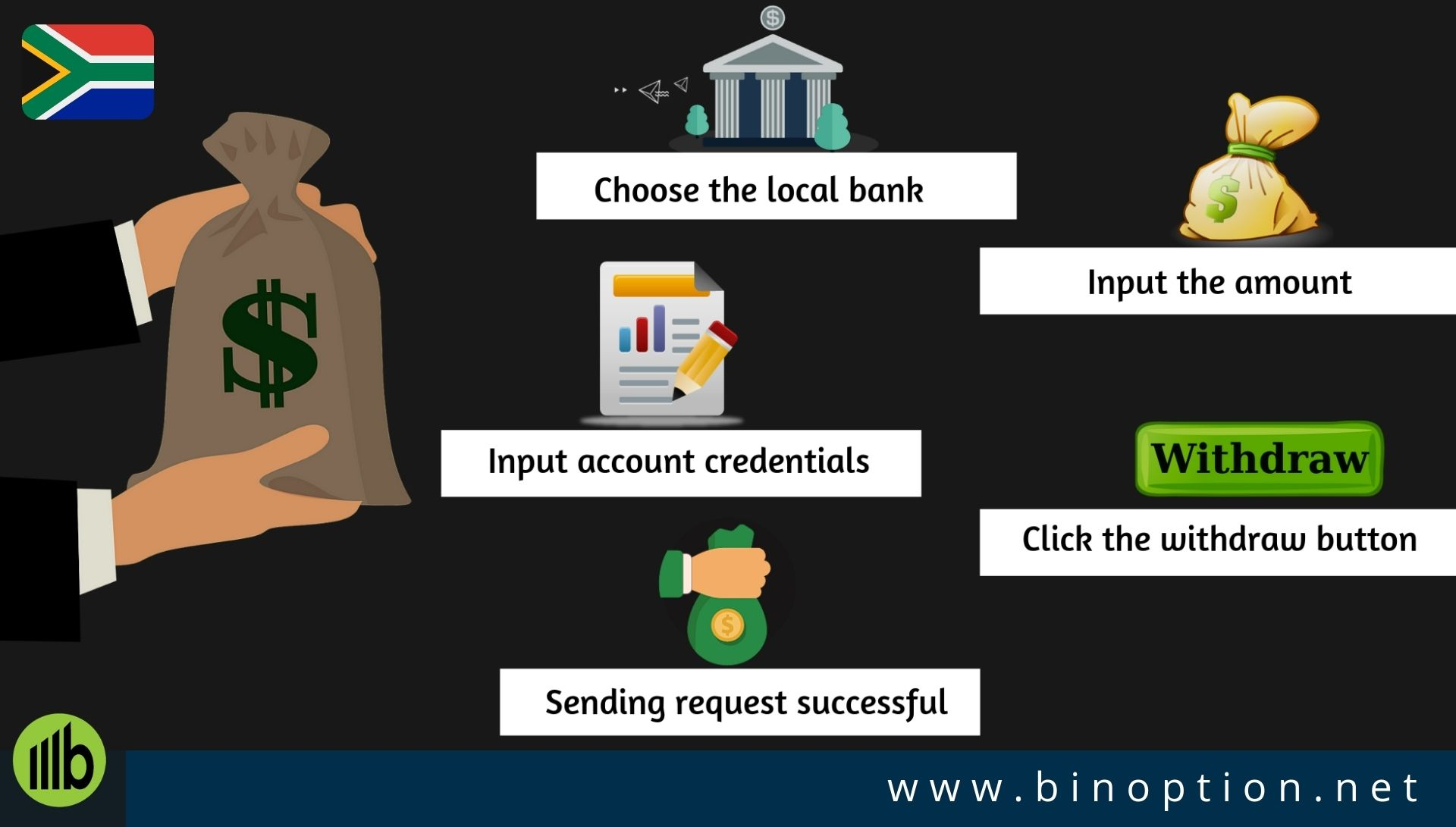 How to withdrawal with a local bank south african