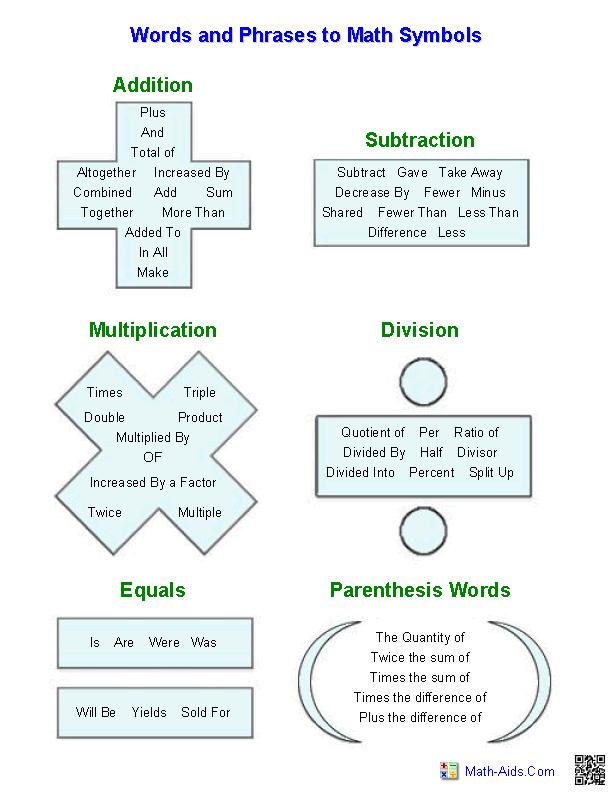 Pre Algebra Worksheets Algebraic Expressions Worksheets Algebra Worksheets Pre Algebra Worksheets Math Vocabulary