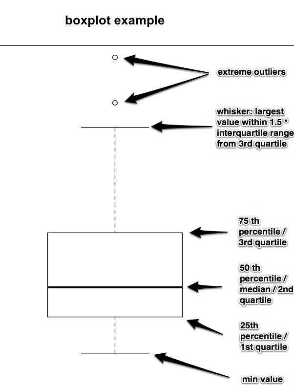 boxplot with labeled parts STATS Ap statistics, Quantitative