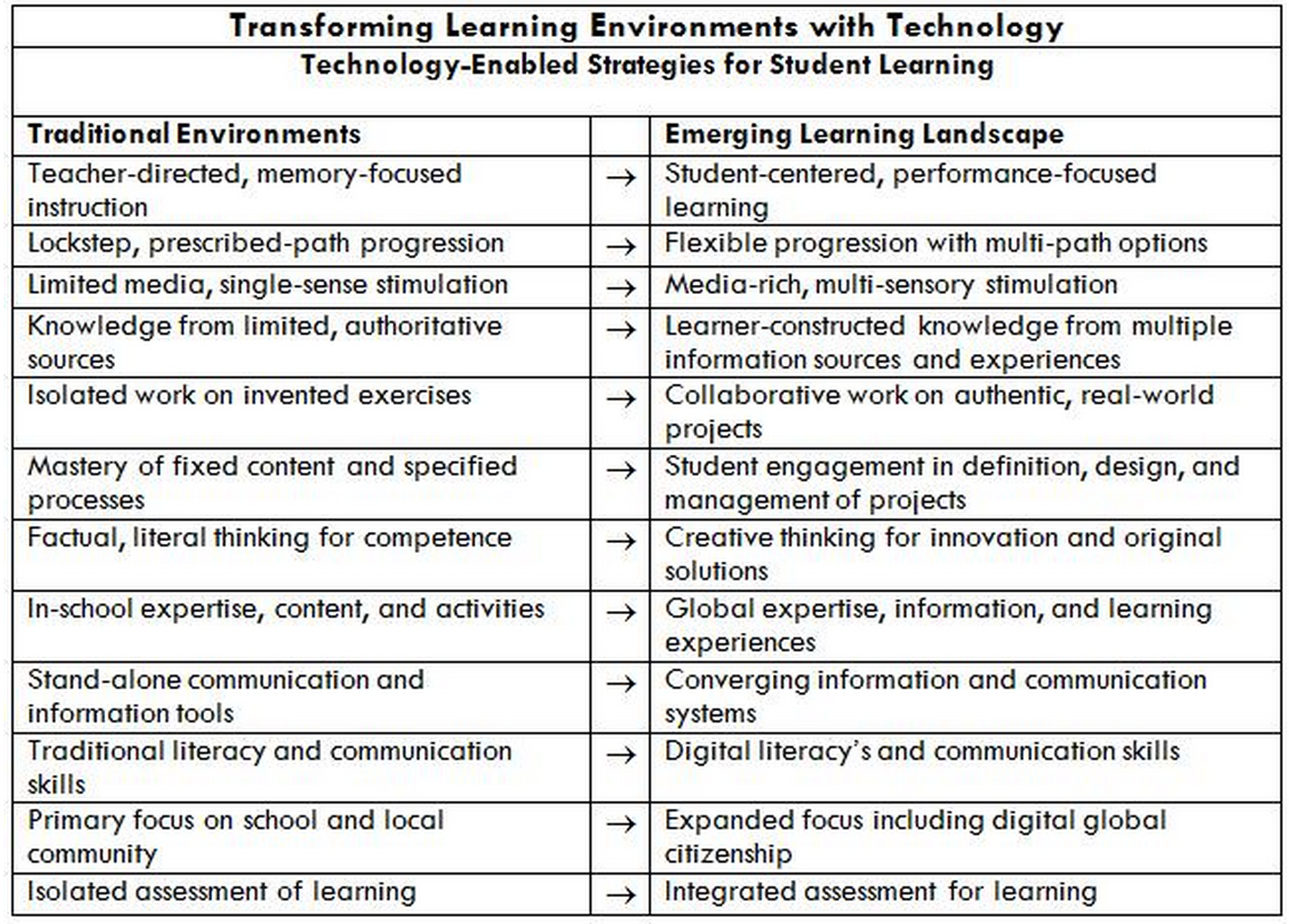 Awesome Chart Traditional Vs New Learning Environments
