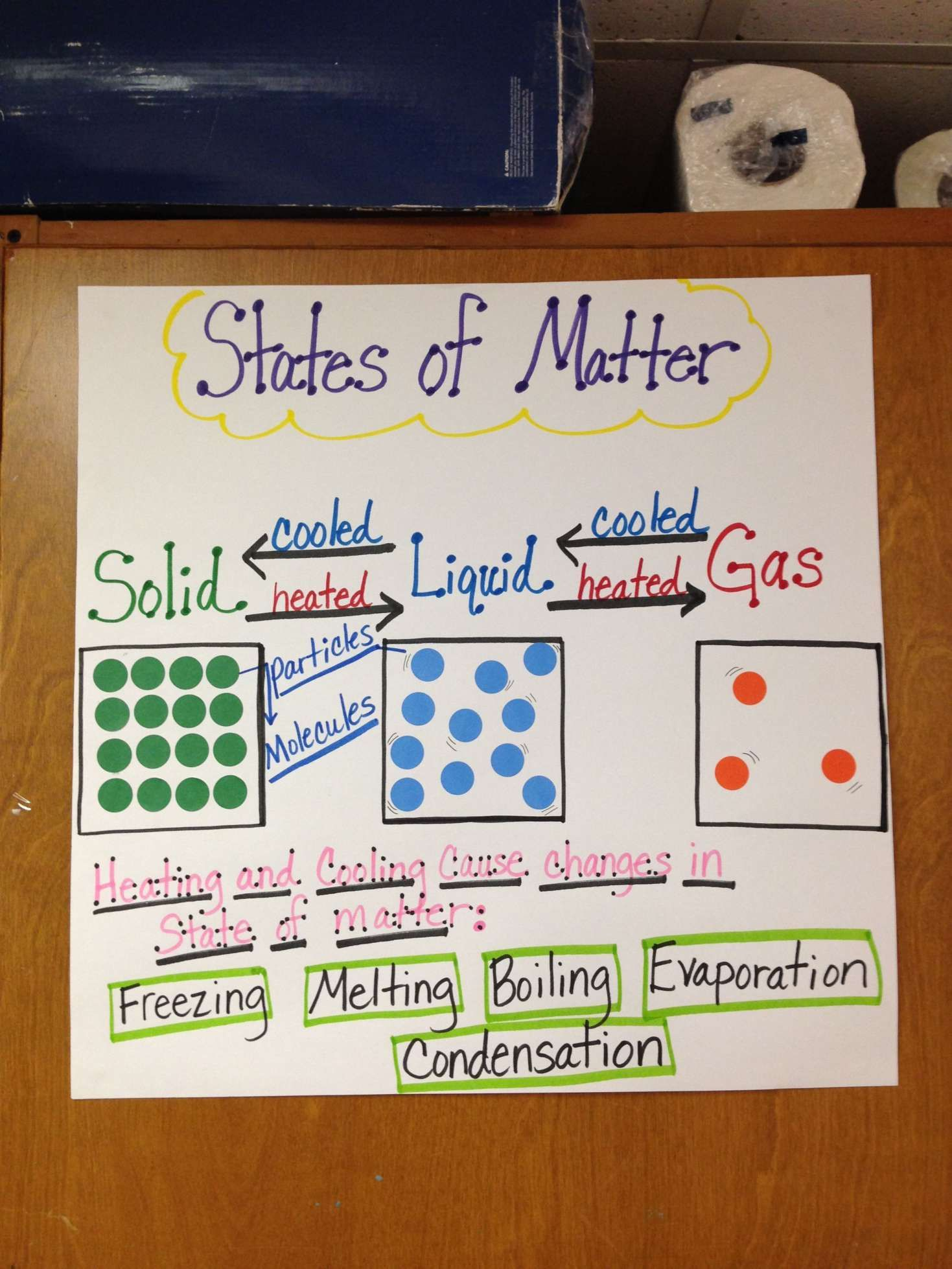 15 5th Grade Science Worksheets States Of Matter Matter Science States Of Matter Science Anchor Charts [ 1958 x 1469 Pixel ]