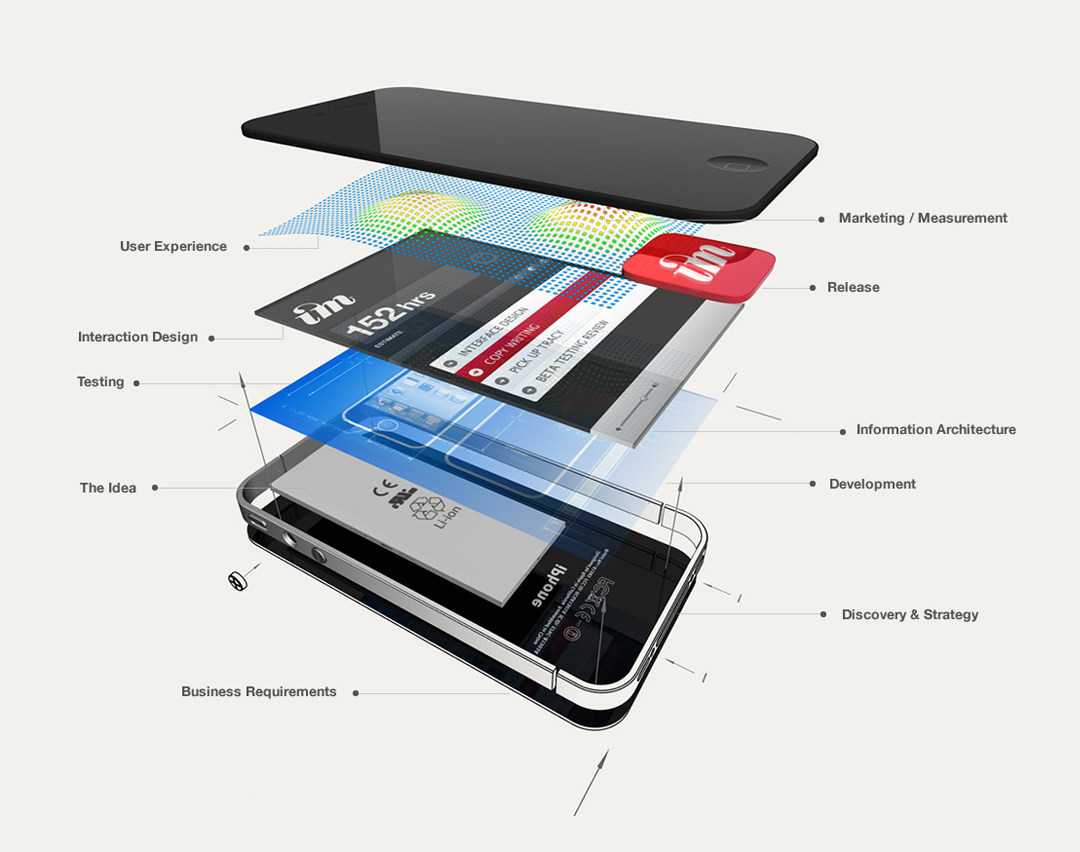 Touch Screen Exploded View Web Design Trends App Design Process Clean Web Design