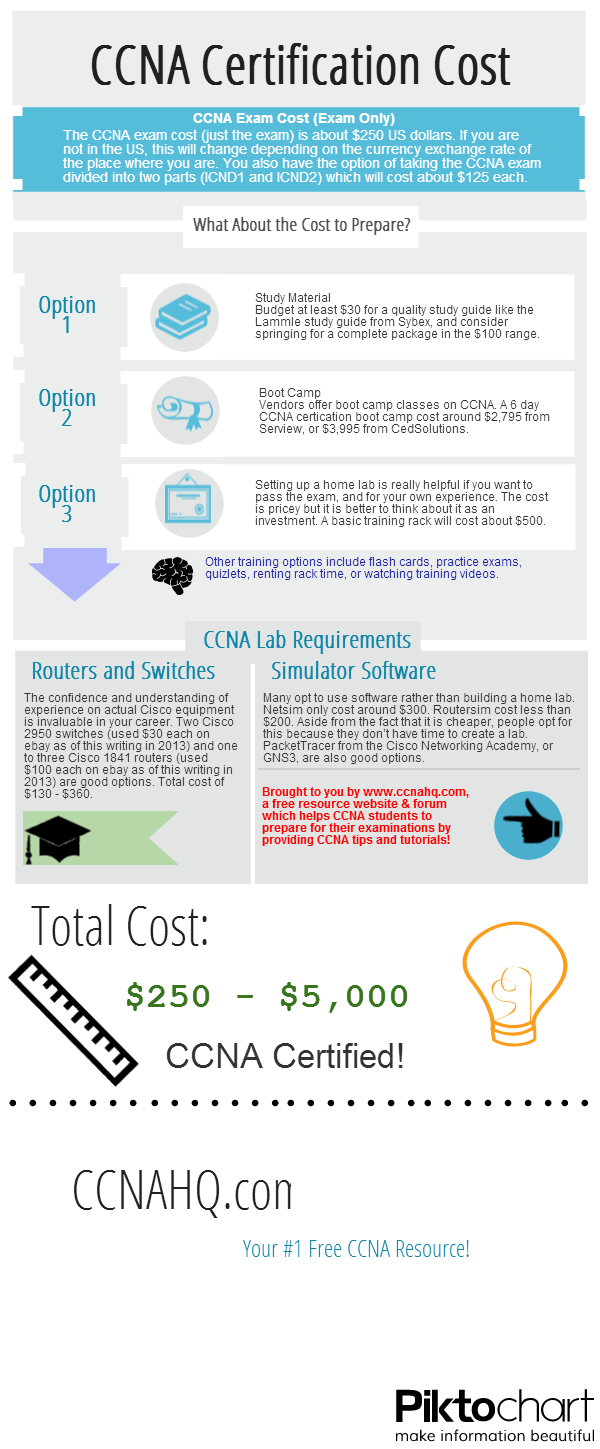 What is the total cost – exam and study materials – for the CCNA