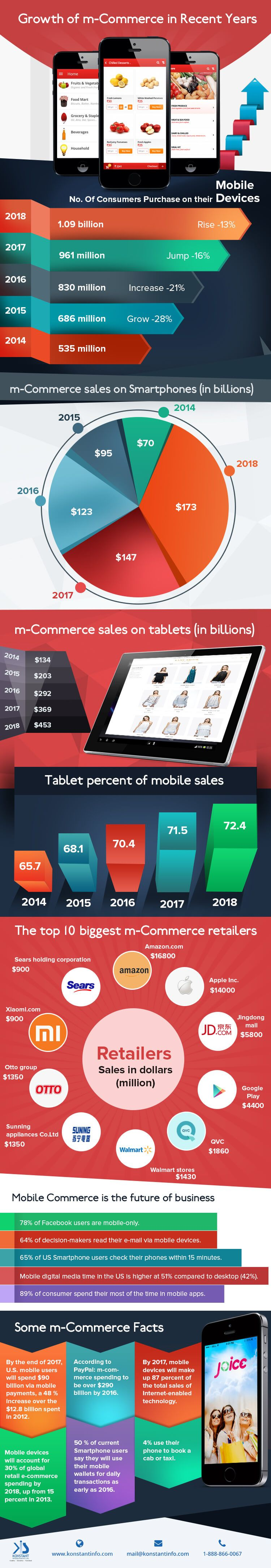 M-Commerce Growth Stats in Recent Years