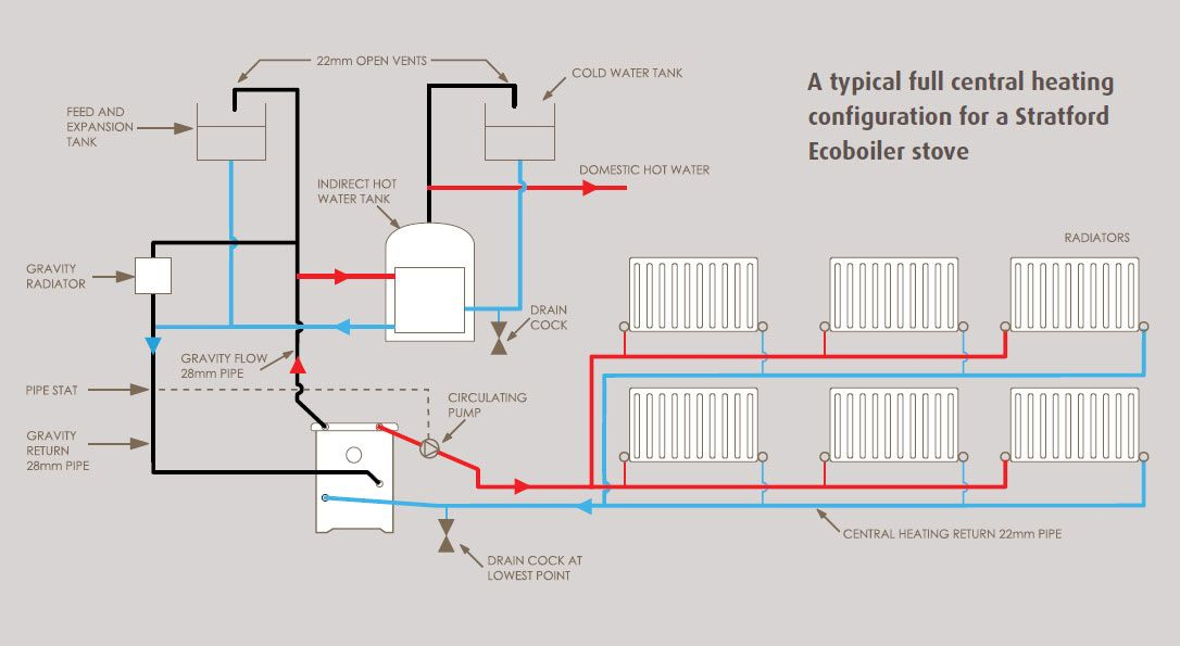 Wiring Diagram For Domestic Central Heating System : Boiler stove diagram french house restoration stoves