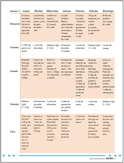 Dieta Cetogenica Ketotrace Plan 42 Días Ebook Sugar Detox Recipes Diet Detox Diet
