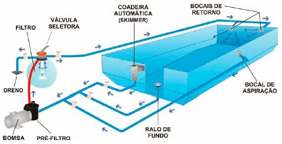 Pin de servirepara en piscina swimming pool construction for Como construir una piscina de cemento