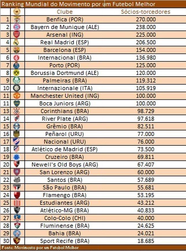 Internacional, sexto maior clube do mundo em torcedores associados!
