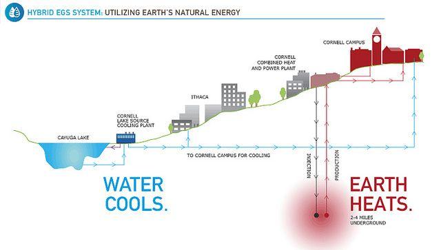 Infographic Hybrid Egs System Utiltizing Earth S Natual Energy