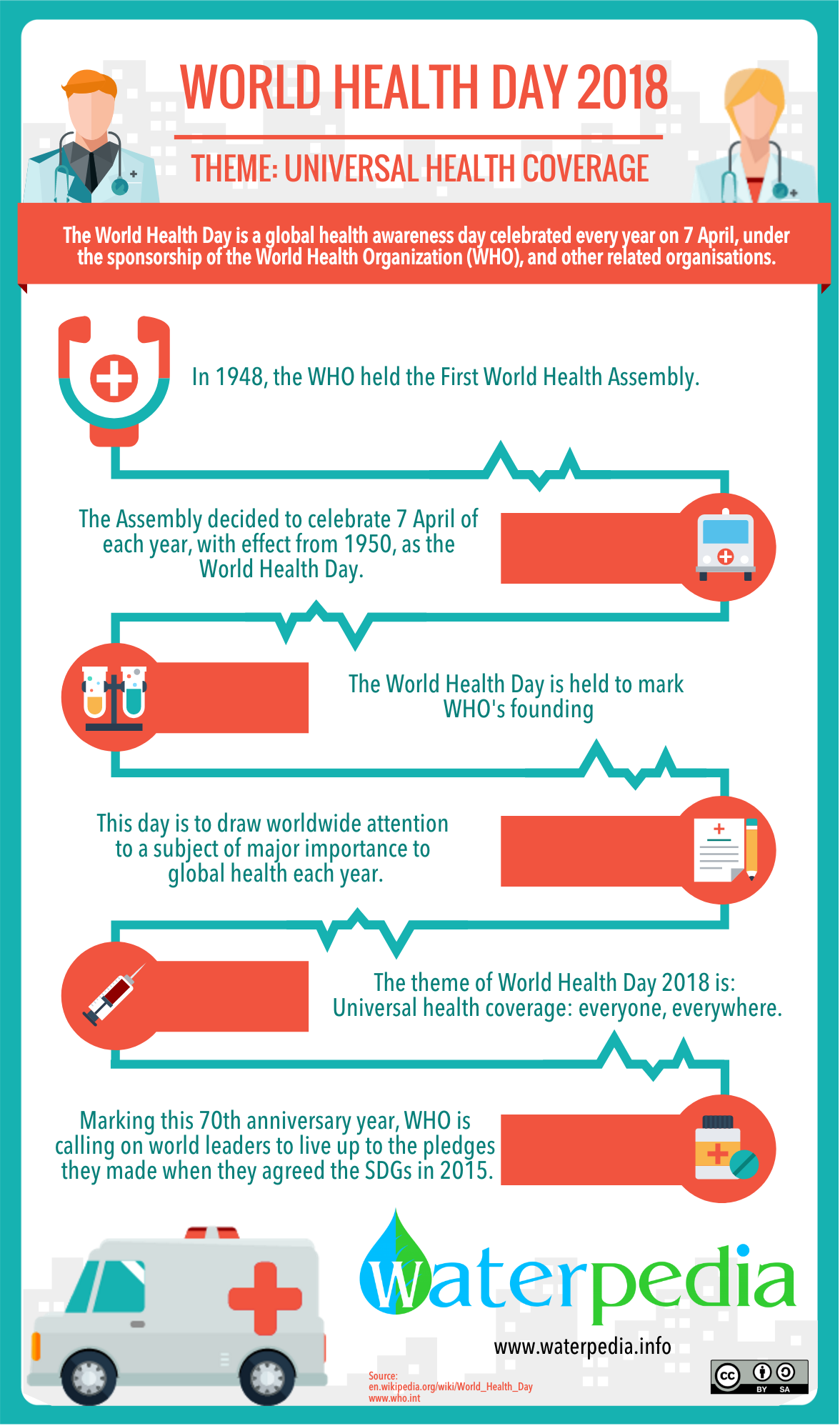 Today In World Health Day 2018 And The Theme Is Universal Health Coverage Share Waterpedia Infographics To The Global Com World Health Day Health Day Health
