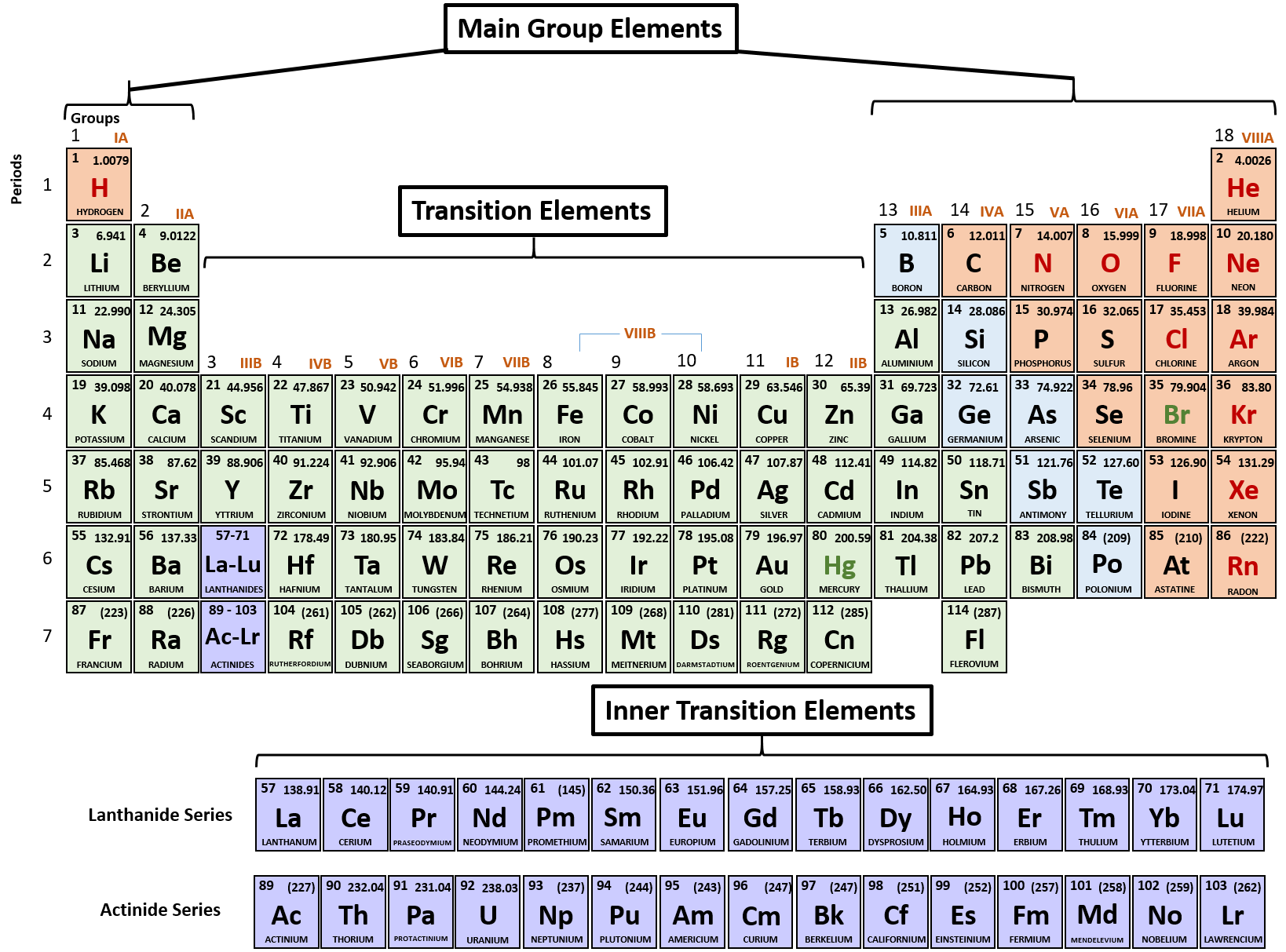 Printable Periodic Table Ionic Charges