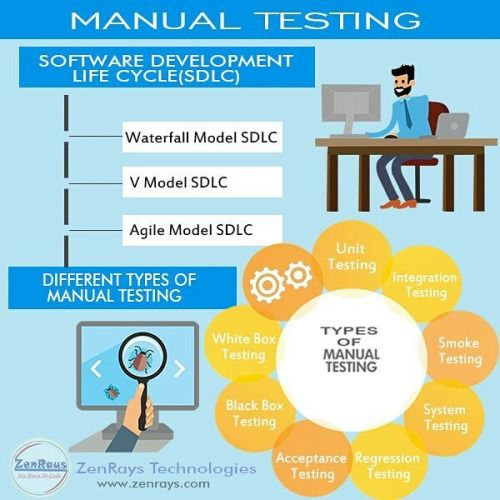Manual Testing Waterfall Model Sdlc V Agile Unit