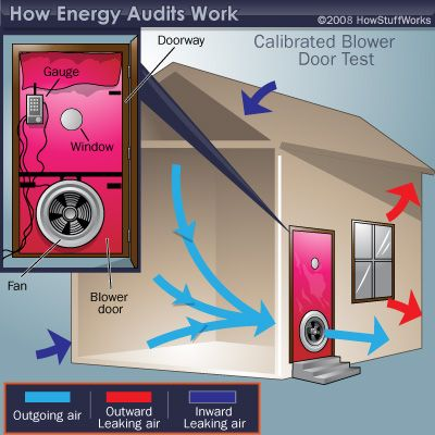 Energy Audit Can Be A Seller Advantage Kathy Maguire Energy Audit Energy Efficient Homes Essex Homes